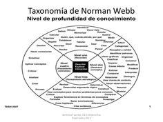 Niveles de Pensamiento de Norman Webb
