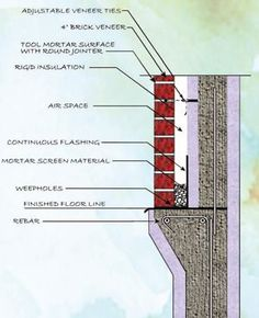 When brick veneer is used as an exterior finish for an insulating concrete form (ICF) home, a cavity wall is recommended to manage moisture penetration.