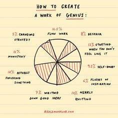 How To Create a Work