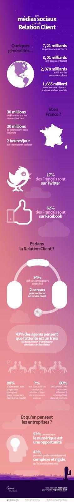 infographie-media-sociaux-relation-client