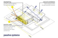 Conceptual diagram of passive house systems