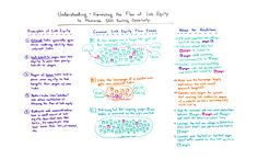 Understanding and Harnessing the Flow of Link Equity to Maximize SEO Ranking Opportunity - Whiteboard Friday