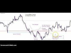 How to find imbalances on forex charts