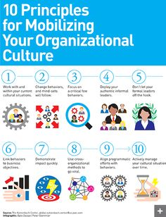 10 Principles of Organizational Culture