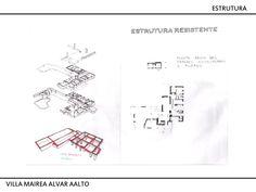 villa mairea / aalvar alto / análise gráfica / arquitetura moderna http://brunalevati.wix.com/brunalevati