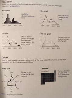 Time series (Nathan Yau - Data Points)