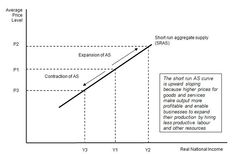 The short run aggregate supply curve - notes to read before we cover in class #getahead