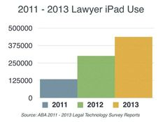 There's over 1 million USA lawyers, 48% in 2013 use a tablet, 9 out of 10 of those an iPad: @Jeff Richardson of iPhoneJD.com fame.