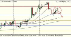 #GBPUSD sell from 4H chart