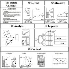 Example of DMAIC framework Six Sigma - the improvement cycle: Define, Measure, Analyze, Improve, Control Change Management, Business Management, Business Planning, Kaizen, Amélioration Continue, 6 Sigma, Operational Excellence, Business Model Canvas, Lean Manufacturing