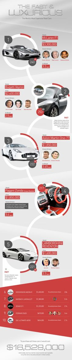 The world's most expensive cars, and the rich and famous drivers who own them.