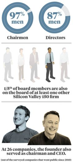 Who Runs Silicon Valley Boards? | Stanford Graduate School of Business