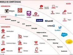 ¿Tienes el talento digital que demandan las empresas?