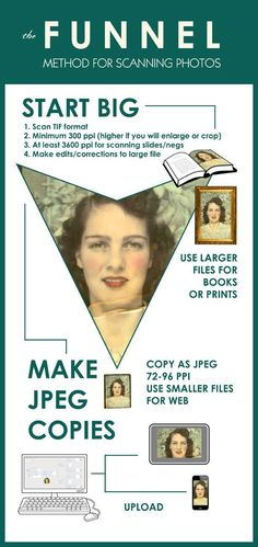 "The ""funnel method"" for scanning photos - start big, then make smaller copies. Make sure you have the right resolution for every project, print or online. Foto Fun, Foto Transfer, Heritage Scrapbooking, Affinity Photo, Photo Restoration, Personal History, Photoshop, Photo Storage, Family Genealogy"