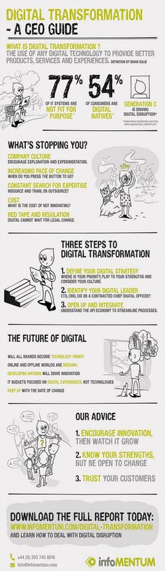 What's driving digital transformation? [Infographic]