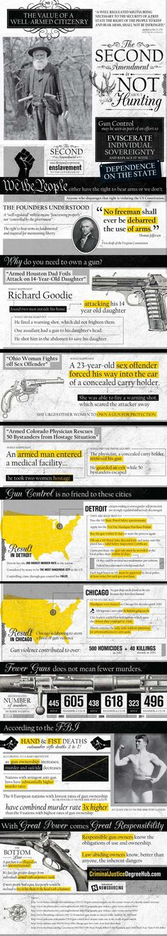 The Value of Well-Armed Citizenry | Gun Control & Rights | http://survivallife.com