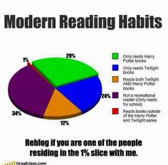 While I do read Harry Potter, I also read Percy Jackson, Divergent, the Hunger Games and TFIOS I Love Books, Good Books, Books To Read, My Books, Book Memes, Book Quotes, Author Quotes, Way Of Life, The Life