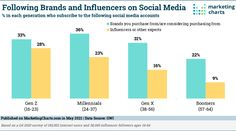 Influencers are popular with members of Gen Z, according to a recent report [download page] from GWI. The report reveals that 28% of young adults (ages 16-23) across the globe follow influencers on social media. Millennials aren't far behind, with almost 1 in 4 (23% of) adults ages 24-37 following influencers. Most influencer followers are… Read More » Marketing Program, Social Media Marketing, Young Adults, Influencer Marketing, Brand You, Read More, Followers, Bar Chart, Infographic