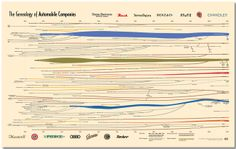 Charting The Car Industry's Family Tree  INFOGRAPHIC OF THE DAY  DO YOU KNOW WHAT TOYOTA DID BEFORE MAKING CARS?