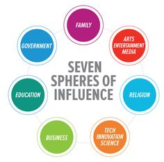 Each issue in Caring Magazine focuses on approaching a specific topic of these 7 spheres of influences: family, government, education, business, religion, tech, arts. caringmagazine.org