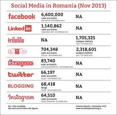 Statistici Social Media in Romania - August 2014 Online Marketing, Social Media Marketing, Account Facebook, Social Media Trends, Romania, Marie, Twitter, Instagram, Infographics