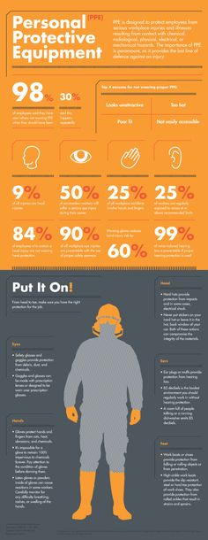 Personal Protective Equipment Infographic - Where Employees Cheat the Most http://diequinsa.com/
