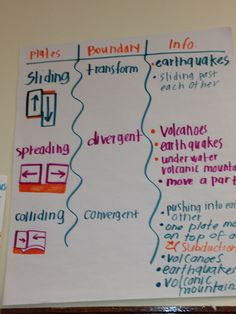 Beste Science Earth Anchor Charts Ideen - New Sites Earth Science Lessons, Earth And Space Science, Science Resources, Science Projects, Science Ideas, Earth Space, Science Quotes, Activities, Middle School Science