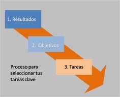 Proceso planeacion tareas clave
