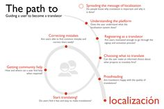 Localization_user_workflow_diagram.png (1024×683)