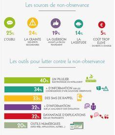 Infographie: les sources de la non observance - Les outils pr lutter contre la non observance @GroupeWelcoop #fcs14