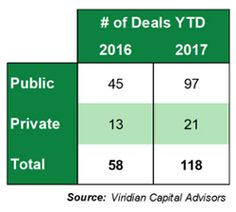 Investorideas.com - Today's Viridian #Cannabis Deal Tracker for Week Ended October 13, 2017