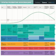 Innovation process in Russia on Behance