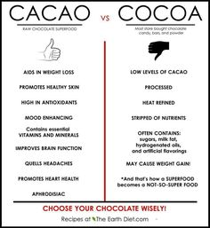 "Benefits of Raw Cacao versus Cocoa: If you are going to choose to consume chocolate, make it raw cacao! Although cacao contains stimulating caffeine, there are still many beneficial anti-oxidants in it. When I would consume ""hot chocolate"" made with almond milk, raw cacao, and coconut sugar every day, my skin was so smooth and I had no acne."