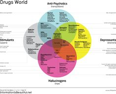 Drugs venn-diagram (note: this is not totally accurate, but I like it b/c of the listings under each category)