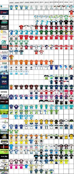 As with previous years, I've updated my graphic of team jerseys so that it now covers from 2005 to 2017, a whopping 13 years. The march of the increasingly black kits can now been seen much m…