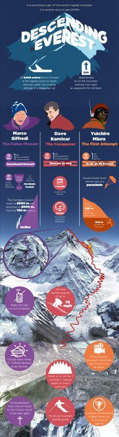 Descending Everest