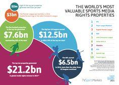 #Infographie : quels sports génèrent le plus de droits TV?