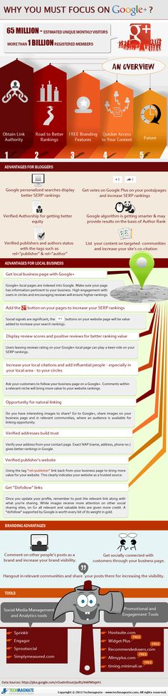 Why You Must Focus on Google Plus