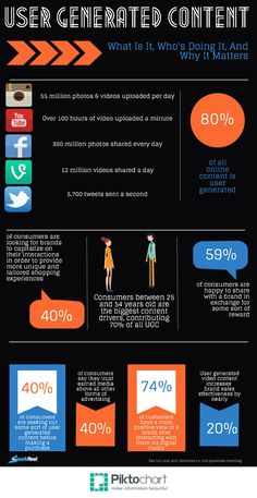 Turning Social User Generated Content Into Sales [INFOGRAPHIC] http://www.keydifference.com