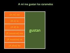 Beginner Spanish Grammar Lesson: Verb Gustar