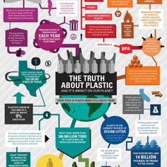 The truth about plastic..so buy less plastic and recycle more!