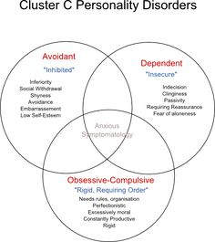 Cluster C Personality Disorders... the anxious disorders