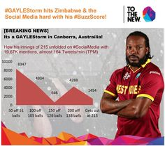 #BuzzScore Record Breaking News is Out! Its a #GayleStorm in Canberra as @henrygayle hits 1st 200 of #CWC15 #WIvsZIM