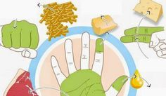 Use Your Hands to Measure Food Portions Make Nails Grow, Food Portions, Portion Sizes, Workout Posters, Gym Food, High Protein Recipes, Best Diets, Health Diet, Simple Way