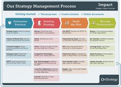 The Strategy Management process and helpful hints
