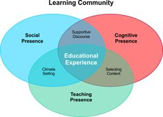 Building An Online Learning Community by Kevin Wilcoxon : Learning Solutions Magazine Teacher Education, Physical Education, Special Education, Learning Objectives, Student Learning, Social Learning Theory, Higher Order Thinking, Effective Teaching, Learning Methods