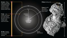 As comet 67P/Churyumov-Gerasimenko approaches the sun, increasing dust in the coma has hindered Rosetta's ability to fly close and communicate with the Philae lander.