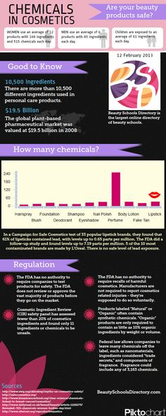 INFOGRAPHIC: Chemicals in Beauty Products. Great info at the link.