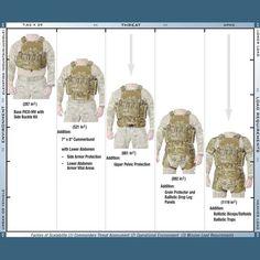 ideas about Plate Carrier Plate Carrier, Tactical Armor, Tactical Survival, Survival Gear, Military Gear, Military Weapons, Military Equipment, Body Armor Plates, Combat Gear