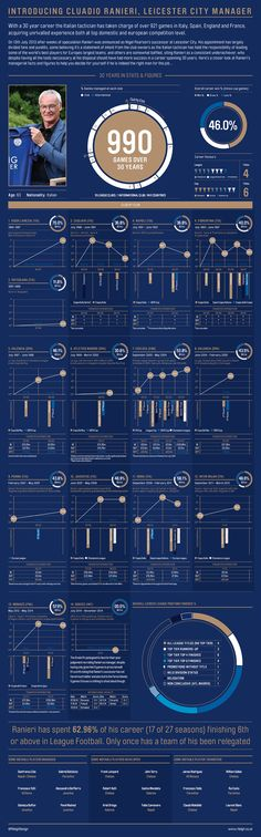 LEICESTER CITY FC INFOGRAPHICS on Behance by Leigh Riley